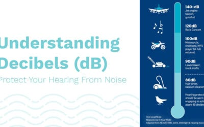 Protect Your Hearing From Noise